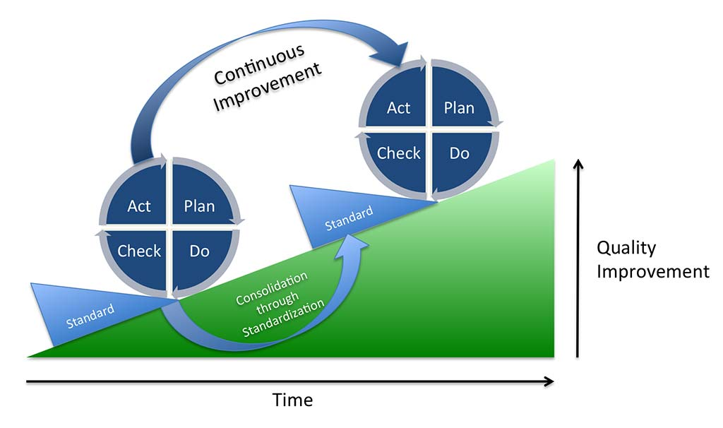 Depiction of the PDCA cycle (or Deming cycle). Continuous quality improvement is achieved by iterating through the cycle and consolidating achieved progress through standardization.