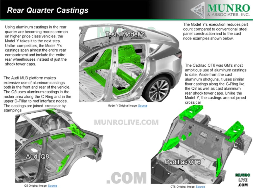 Rear quarter castings: Tesla Model Y vs. Audi Q8 vs. Cadillac CT6.