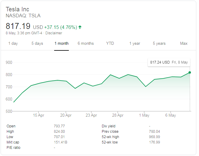 TSLA stock price of $817.19 on 8, May 2020.