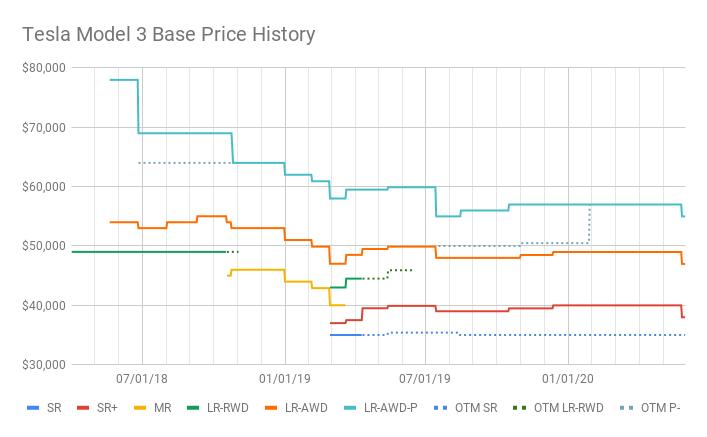 Tesla Model 3 base price history graph.