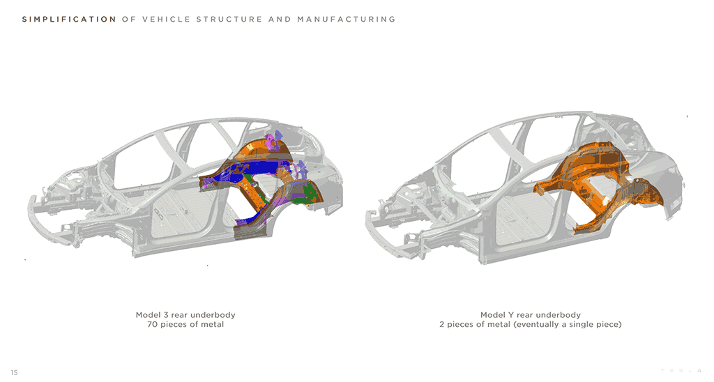 Tesla Model Y vs. Model 3 rear underbody casting, 70 vs. 2 pieces of metal used in the Model Y.
