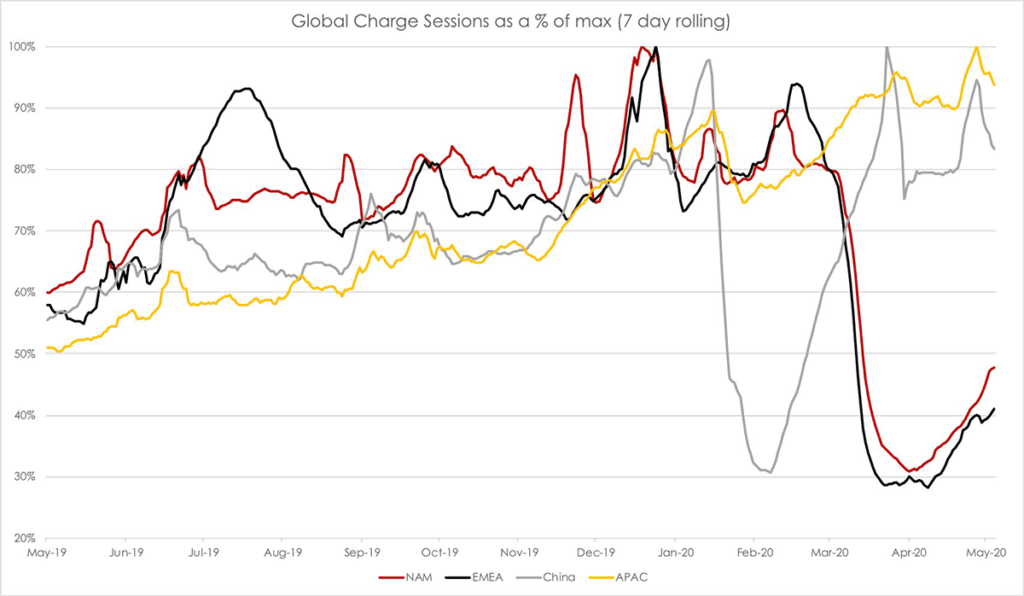 Tesla Supercharger usage by region. Global charge seassions as a % of max (7 day rolling) from May 2019 to May 2020.