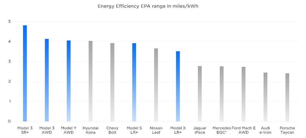 Energy Efficiency EPA in miles/kWh - Tesla vs. other EVs.