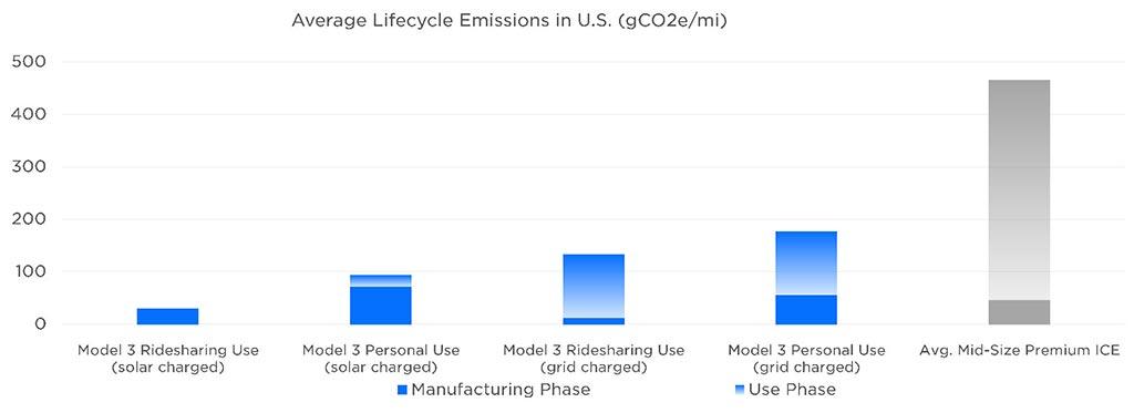 Tesla Model 3 vs. Average Mid-Size Premium ICE - Average Lifecycle Emissions in the United States.