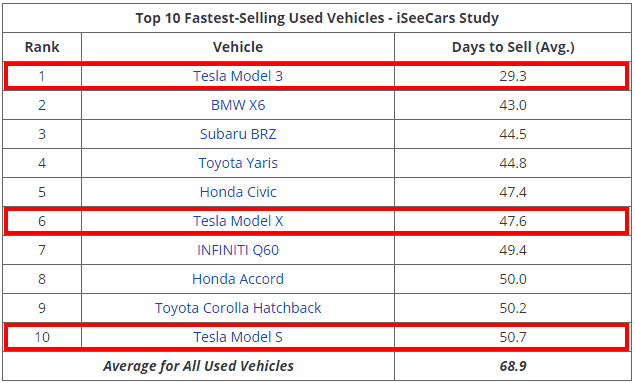 Table: Tesla Model 3 is the fastest selling used car, Model X and Model S also in the top 10.