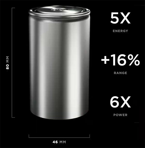 Tesla's future 4680 battery cell. 6X more power, 5X more energy, and 16% more range.