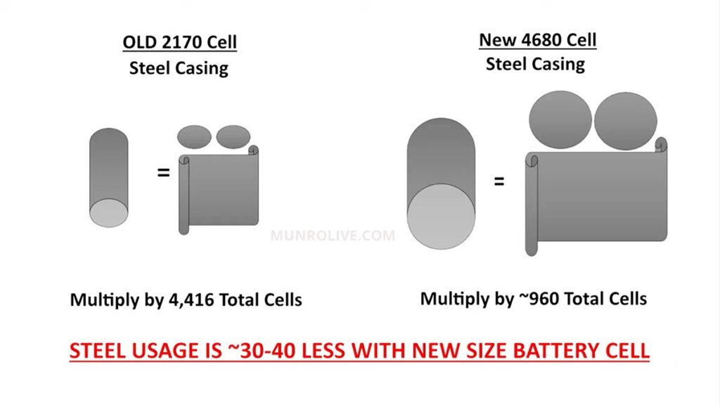 Usage of steel reduces about 30-40% with the new 4680 battery cells (infographic).