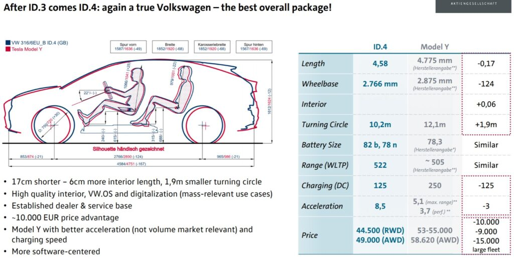Exterior, interior dimensions, and vital specs  of the VW ID.4 and Tesla Model Y compared by Volkswagen (illustration and numbers).