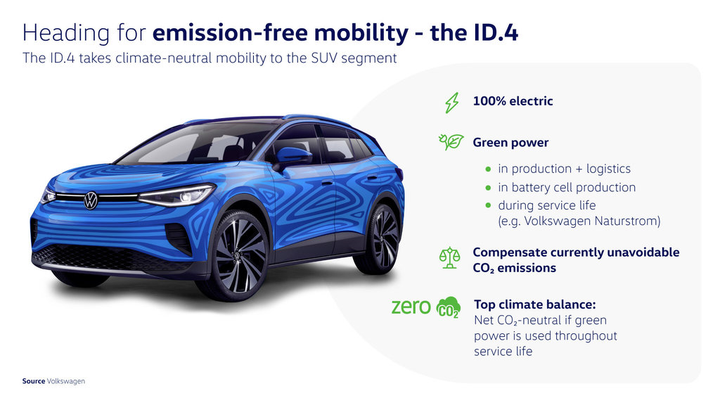 Heading for emission-free mobility - the ID.4 (infographic).