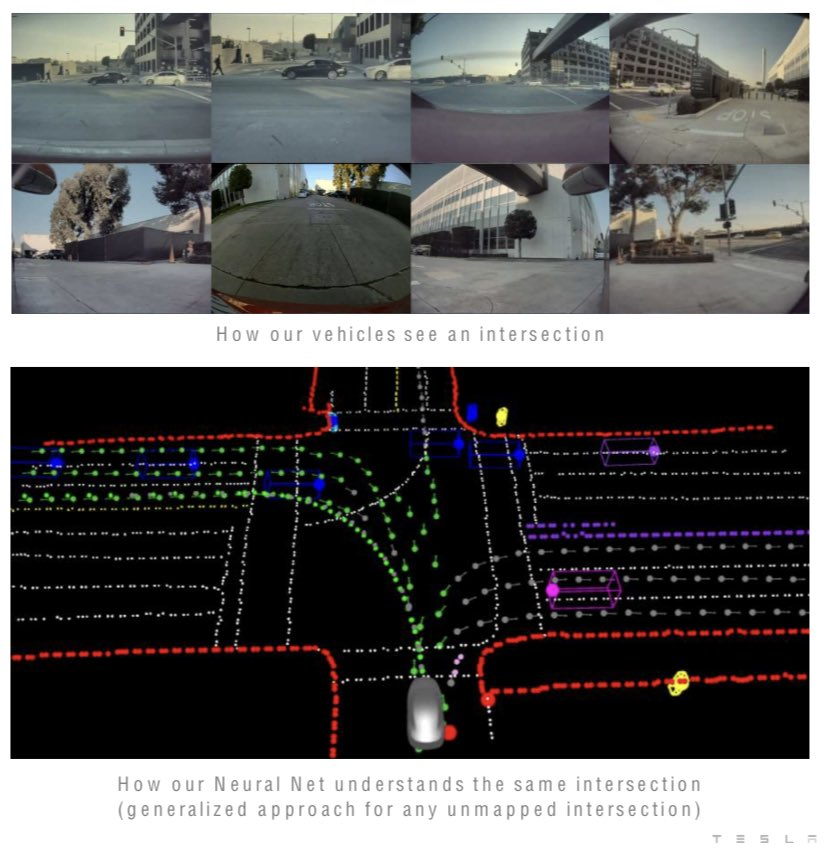 A visual comparison of camera/naked eye and Tesla Neural Net vision of an intersection.