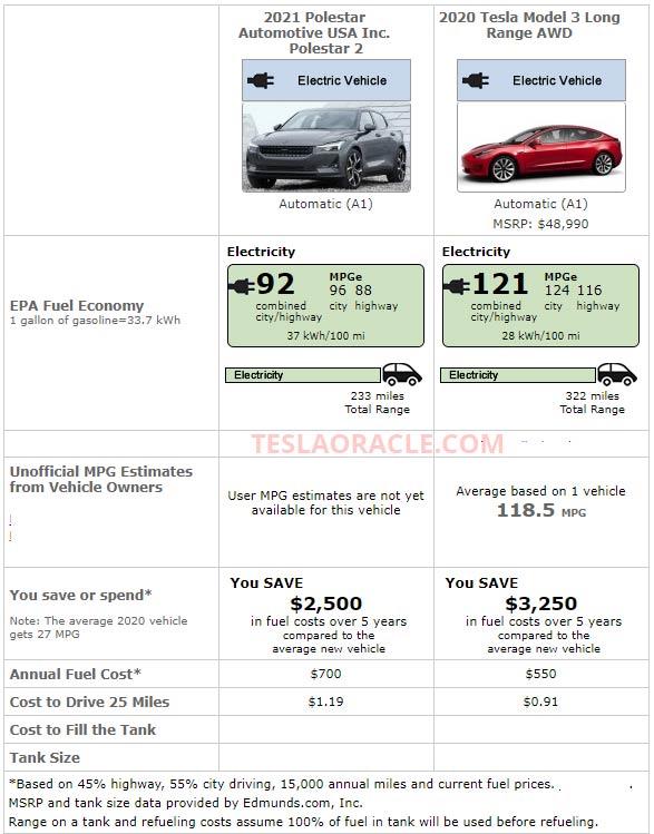 EPA range rating of Polestar 2 vs. Tesla Model 3 Long Range AWD.