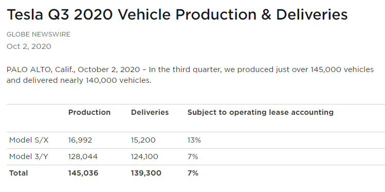 Tesla Q3 2020 vehicle production and deliveries.