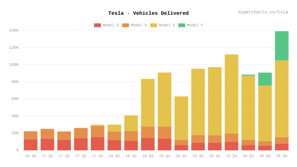 Graph: Tesla vehicle deliveries QoQ YoY from Q4 2016 to Q3 2020.