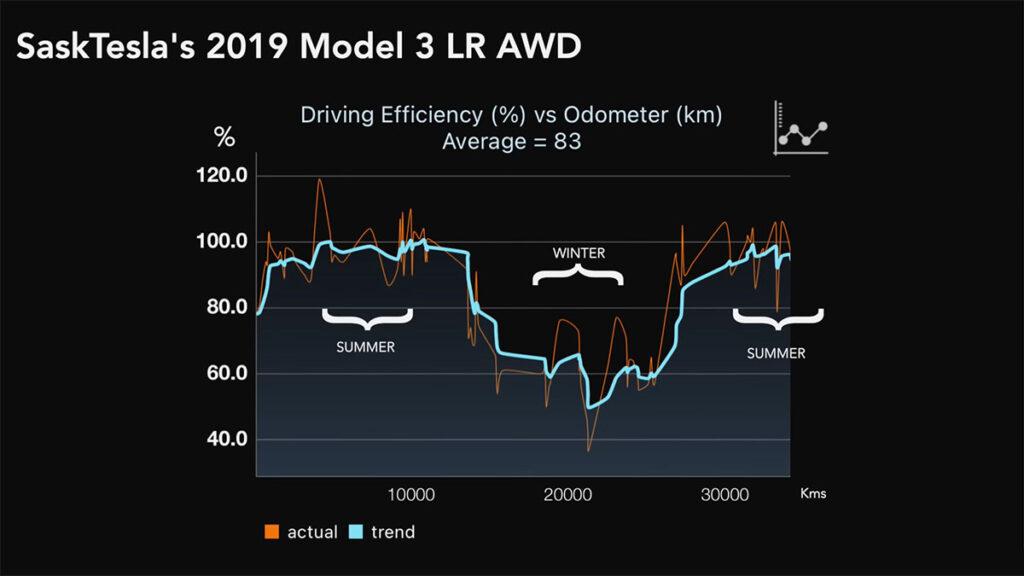 Tesla Model 3 summer vs. winter range efficiency graph.
