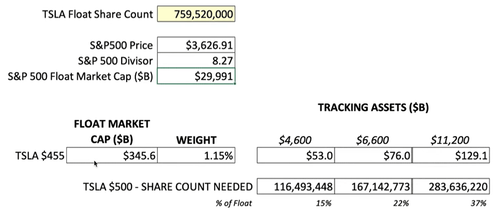 TSLA Float Market Share estimation after S&P inclusion.
