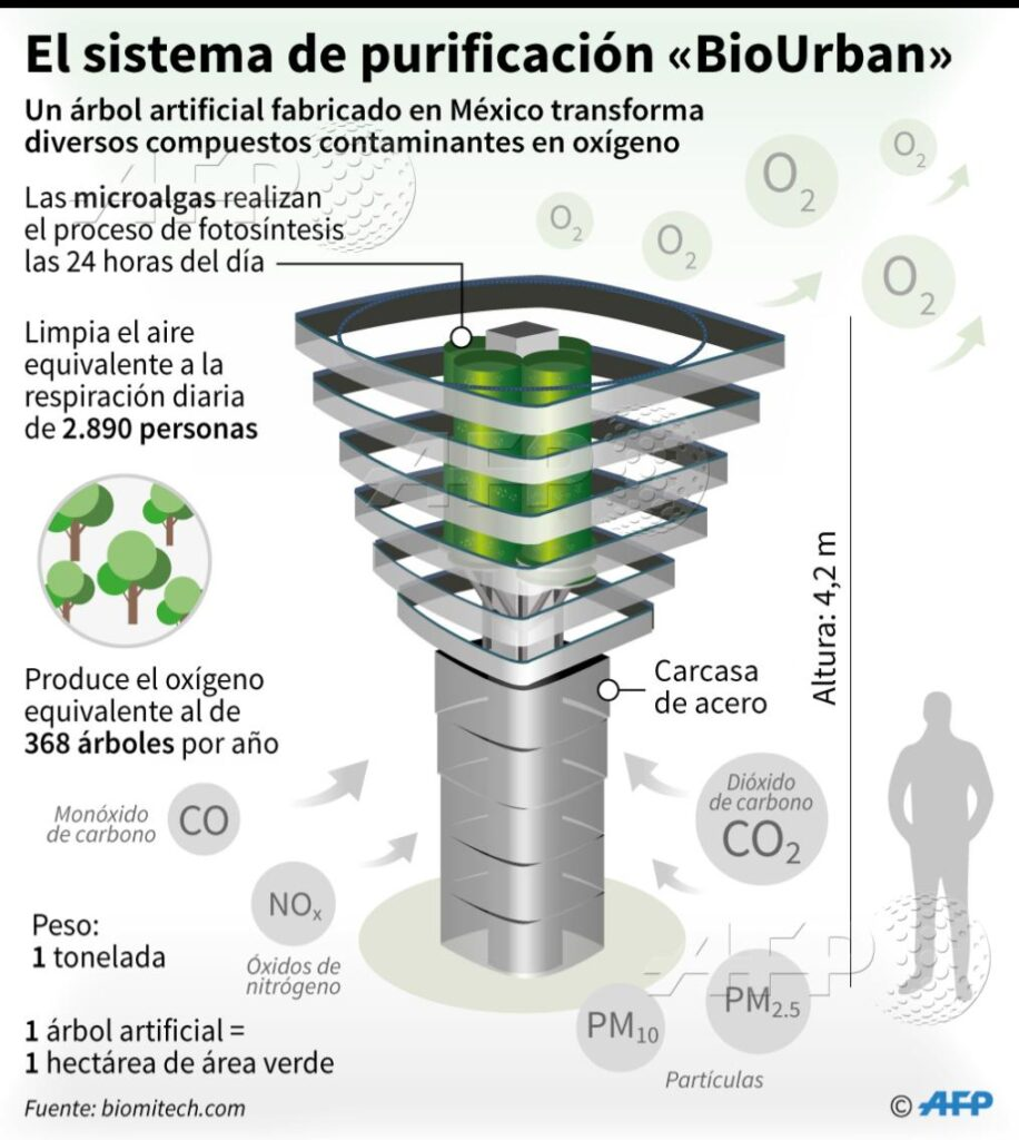 Infographic (Spanish): How BioUrban 2.0 robotic carbon capture tree works.
