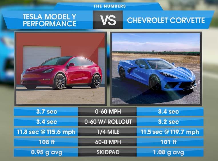Tesla Model Y vs. Chevrolet Corvette drag and rolling race results.