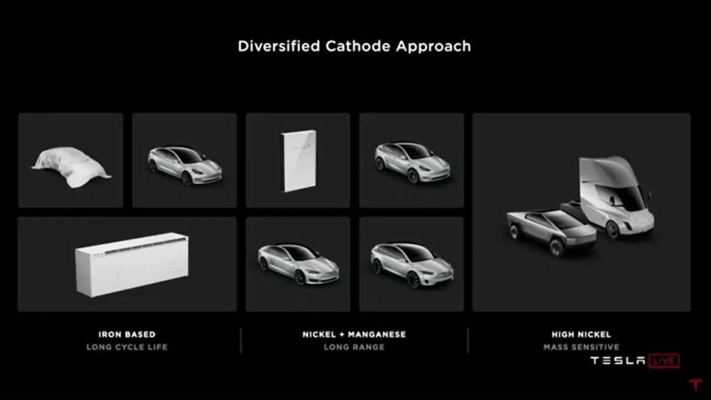 Battery Day slide: Tesla diversified cathode approach.