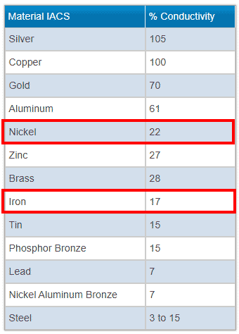 Electrical conductivity of materials. Iron 17% vs. Nickel 22%.