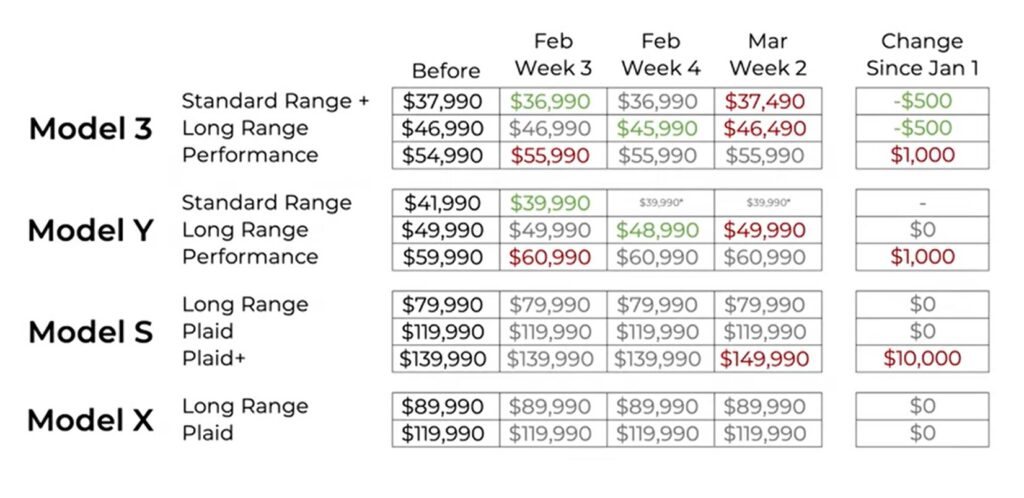 Tesla vehicle lineup price changes since January (YTD).
