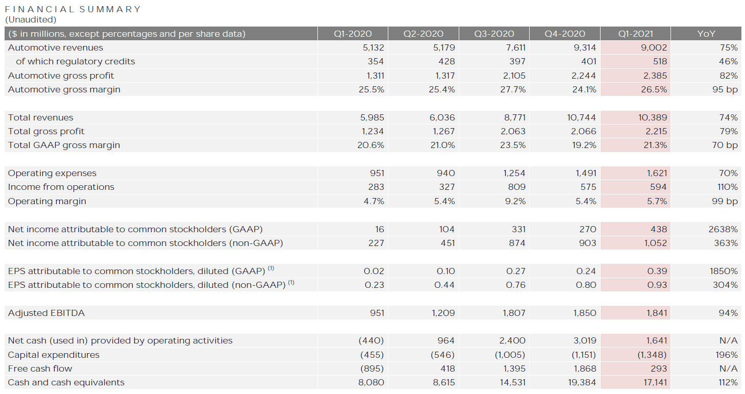 Tesla (TSLA) Q1 2021 Financial Summary.