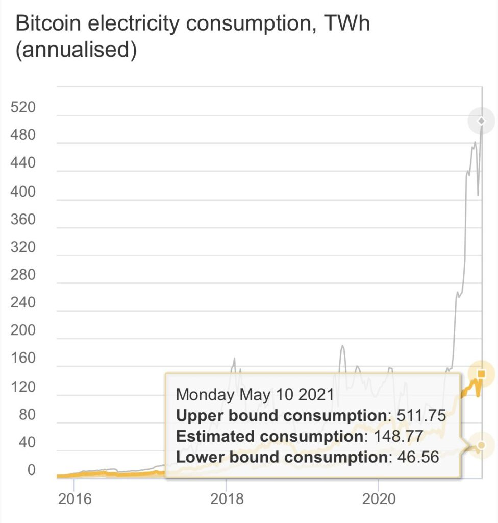 Graph: Bitcoin mining annualized electricity usage in TWh.