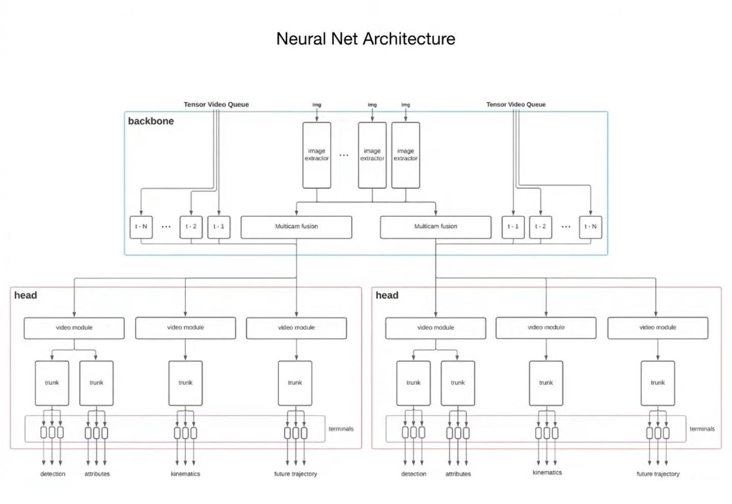Flow diagram of the Tesla Neural Net architecture.