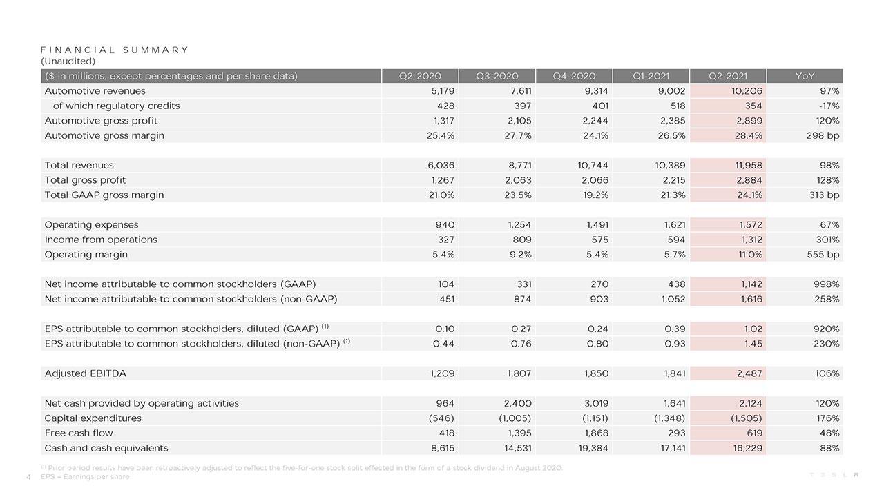 TSLA Q2 2021 Financial Summary.