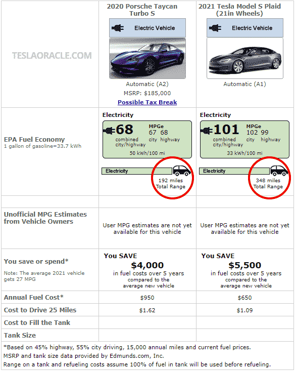 EPA range and efficiency comparison of Tesla Model S Plaid vs. Porsche Taycan Turbo S.