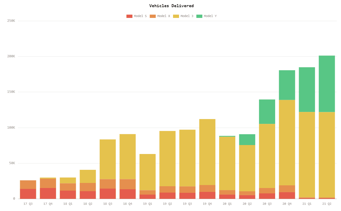 Grapho of Tesla (TSLA) deliveries from Q3 2017 to Q2 2021.